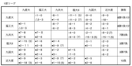 平成27年度福岡県大学準硬式野球春季リーグ成績表1部リーグ