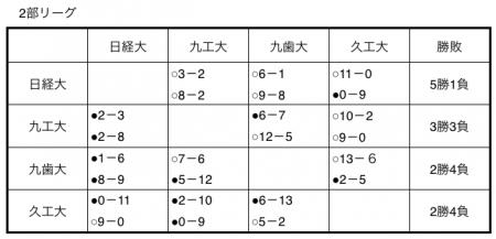 平成27年度福岡県大学準硬式野球春季リーグ成績表2部