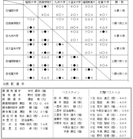 平成29年九州6大学春期リーグ戦結果